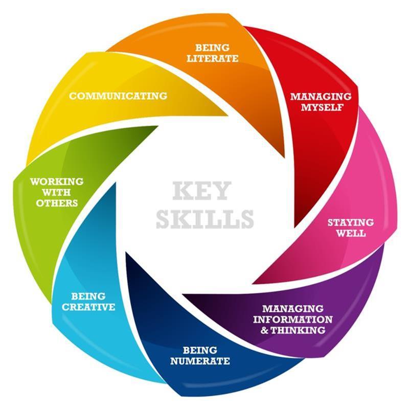 Junior_Cycle_Key_Skills.jpg